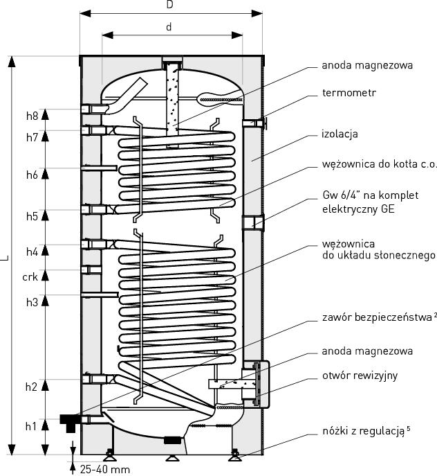 Schéma kapacity výměníku teplé vody Tower Biwal: 200, 300, 700, 1000 litrů
